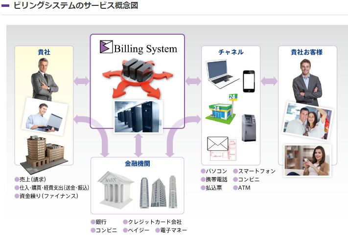 3623ビリングシステムはBtoB(企業間取引)の縁の下の力持ち
